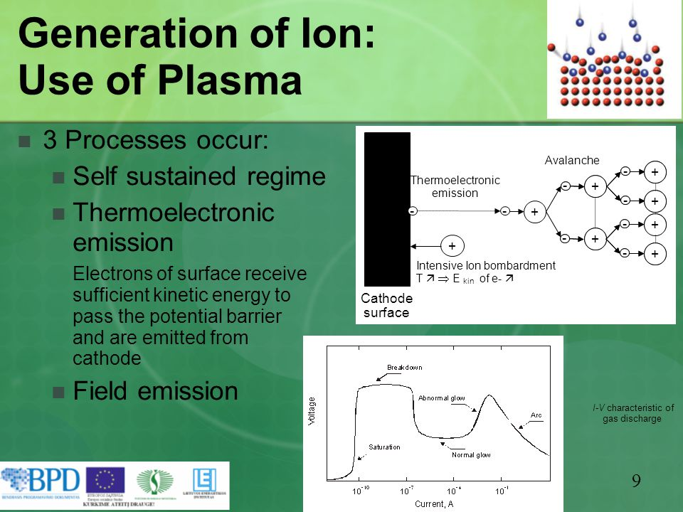 9 Generation of Ion: Use of Plasma 3 Processes occur: Self sustained regime Thermoelectronic emission Electrons of surface receive sufficient kinetic energy to pass the potential barrier and are emitted from cathode Field emission I-V characteristic of gas discharge Cathode surface + - + - + - + - + - + - + - + - + - + - + - + - + - Avalanche - Thermoelectronic emission + Intensive Ion bombardment T   E kin of e- 