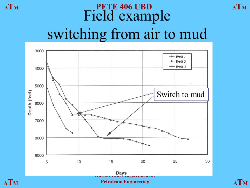 ATMATM PETE 406 UBD ATMATM ATMATMATMATM Harold Vance Department of Petroleum Engineering Field example switching from air to mud Switch to mud