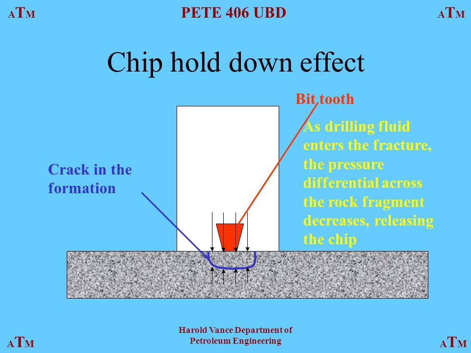 ATMATM PETE 406 UBD ATMATM ATMATMATMATM Harold Vance Department of Petroleum Engineering Chip hold down effect Bit tooth Crack in the formation As drilling fluid enters the fracture, the pressure differential across the rock fragment decreases, releasing the chip