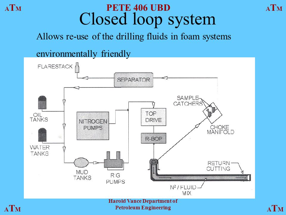 ATMATM PETE 406 UBD ATMATM ATMATMATMATM Harold Vance Department of Petroleum Engineering Closed loop system Allows re-use of the drilling fluids in foam systems environmentally friendly