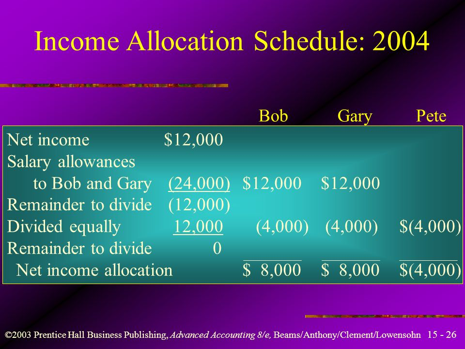 ©2003 Prentice Hall Business Publishing, Advanced Accounting 8/e, Beams/Anthony/Clement/Lowensohn Income Allocation Schedule: 2003 Bob Gary Pete Net income$60,000 Salary allowances to Bob and Gary (24,000)$12,000$12,000 Remainder to divide 36,000 Divided equally (36,000) 12,000 12,000$12,000 Remainder to divide 0 Net income allocation$24,000$24,000$12,000