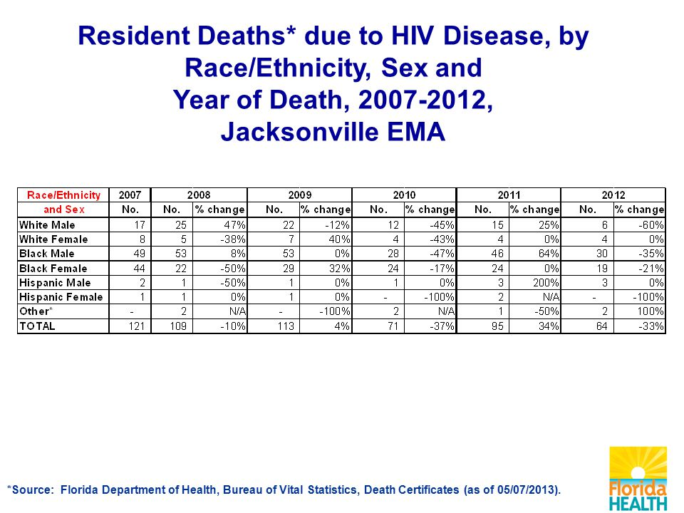 Resident Deaths* due to HIV Disease, by Race/Ethnicity, Sex and Year of Death, , Jacksonville EMA *Source: Florida Department of Health, Bureau of Vital Statistics, Death Certificates (as of 05/07/2013).