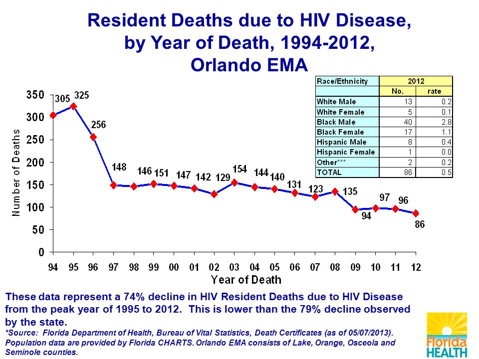 Resident Deaths due to HIV Disease, by Year of Death, , Orlando EMA These data represent a 74% decline in HIV Resident Deaths due to HIV Disease from the peak year of 1995 to 2012.
