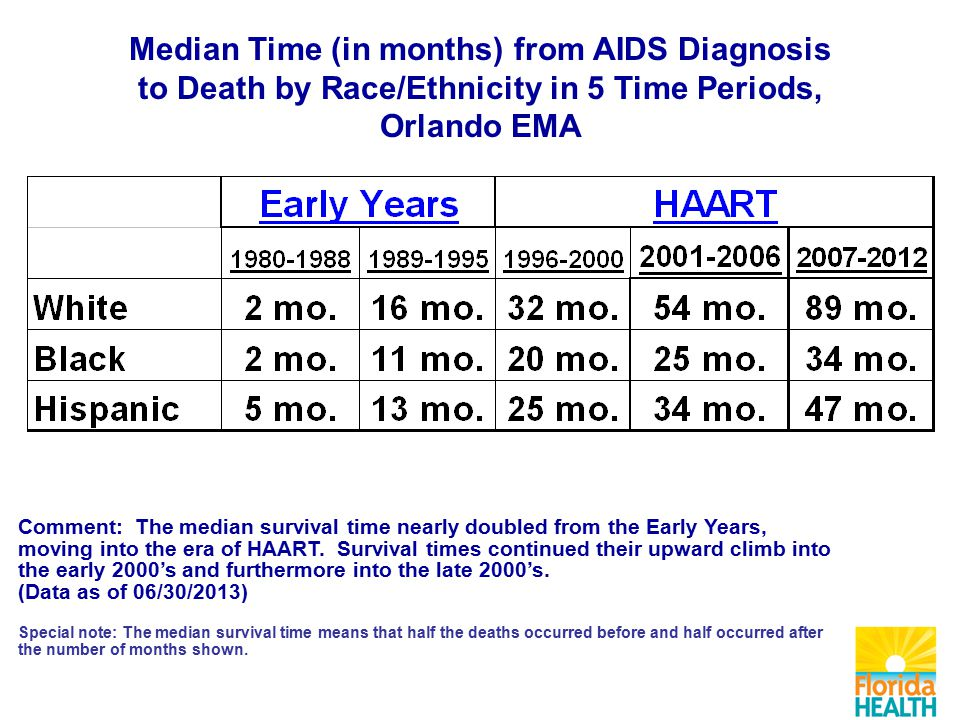 Median Time (in months) from AIDS Diagnosis to Death by Race/Ethnicity in 5 Time Periods, Orlando EMA Comment: The median survival time nearly doubled from the Early Years, moving into the era of HAART.