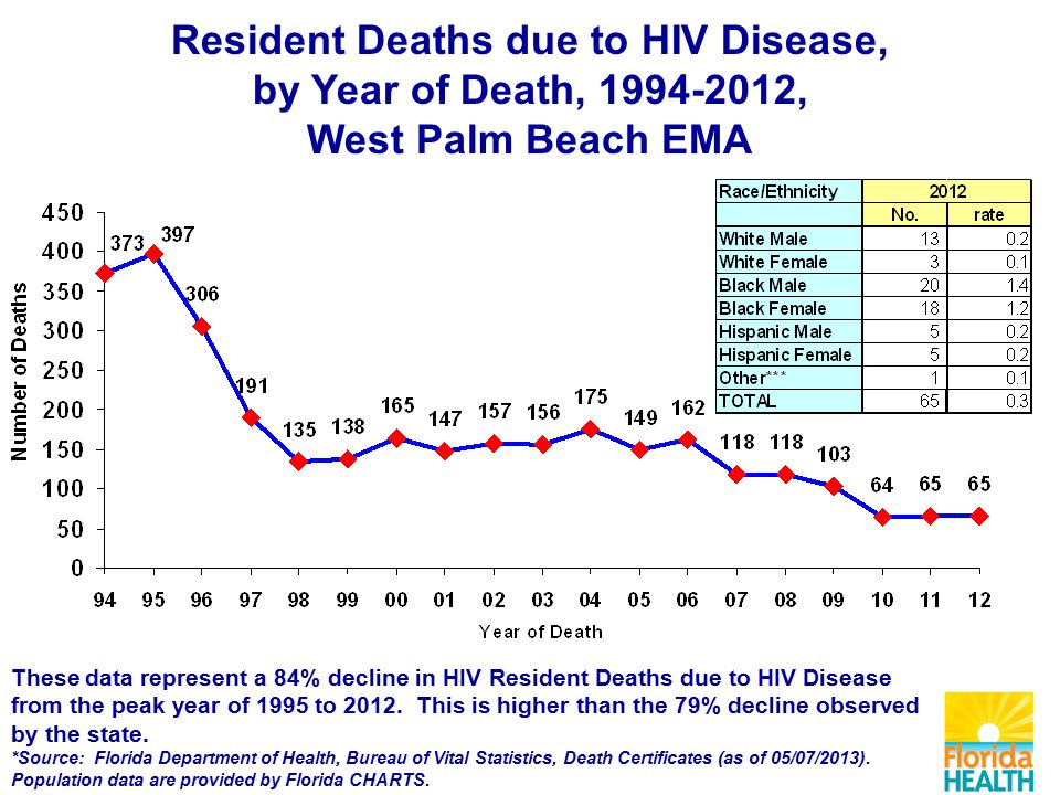 Resident Deaths due to HIV Disease, by Year of Death, , West Palm Beach EMA These data represent a 84% decline in HIV Resident Deaths due to HIV Disease from the peak year of 1995 to 2012.
