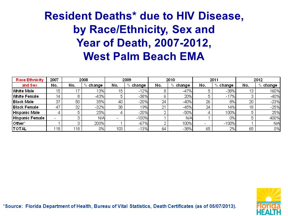 Resident Deaths* due to HIV Disease, by Race/Ethnicity, Sex and Year of Death, , West Palm Beach EMA *Source: Florida Department of Health, Bureau of Vital Statistics, Death Certificates (as of 05/07/2013).