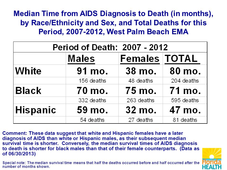 Comment: These data suggest that white and Hispanic females have a later diagnosis of AIDS than white or Hispanic males, as their subsequent median survival time is shorter.