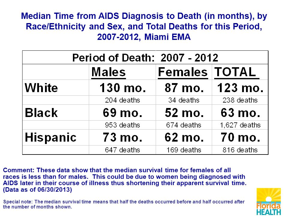 Median Time from AIDS Diagnosis to Death (in months), by Race/Ethnicity and Sex, and Total Deaths for this Period, , Miami EMA Comment: These data show that the median survival time for females of all races is less than for males.