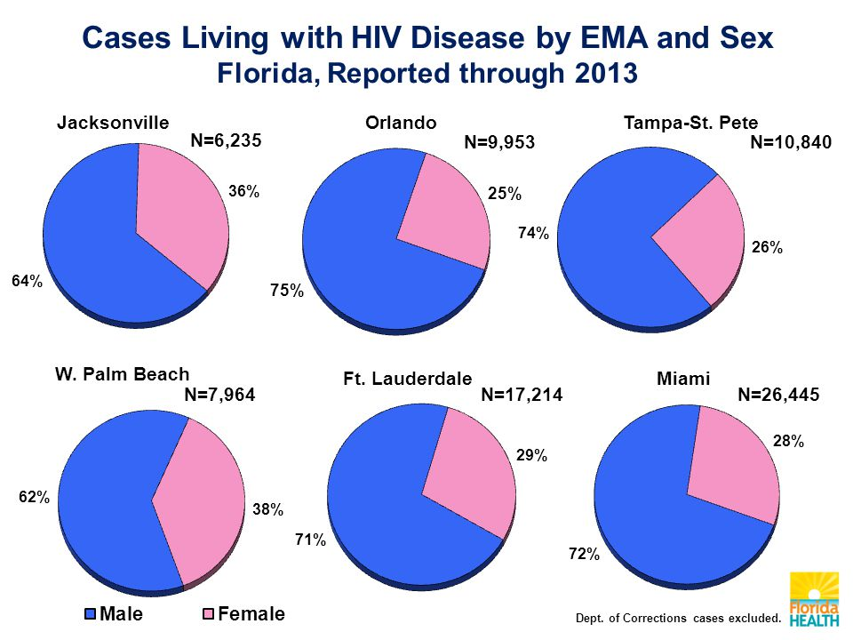 Cases Living with HIV Disease by EMA and Sex Florida, Reported through 2013 JacksonvilleOrlandoTampa-St.