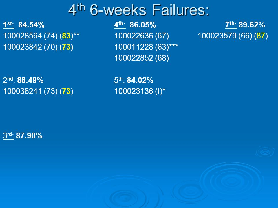 4 th 6-weeks Failures: : 1 st : 84.54%4 th : 86.05%7 th : 89.62% (74) (83)** (67) (66) (87) (70) (73) (63)*** (68) 2 nd : 88.49%5 th : 84.02% (73) (73) (I)* 3 rd : 87.90%