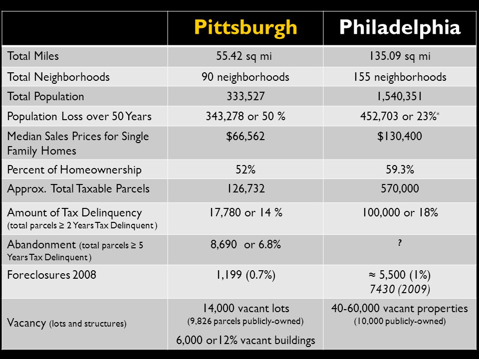 PittsburghPhiladelphia Total Miles55.42 sq mi sq mi Total Neighborhoods90 neighborhoods155 neighborhoods Total Population 333,5271,540,351 Population Loss over 50 Years343,278 or 50 %452,703 or 23% * Median Sales Prices for Single Family Homes $66,562$130,400 Percent of Homeownership52%59.3% Approx.