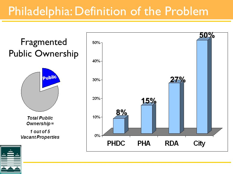 Fragmented Public Ownership Total Public Ownership = 1 out of 5 Vacant Properties 50% 27% 15% 8% Public Philadelphia: Definition of the Problem