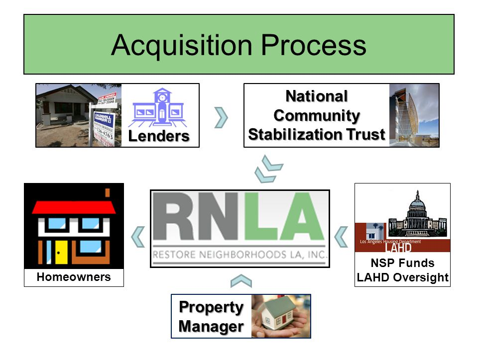 Acquisition Process NSP Funds LAHD OversightHomeowners Property Manager Lenders National Community Stabilization Trust