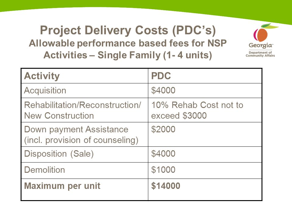 Project Delivery Costs (PDC's) Allowable performance based fees for NSP Activities – Single Family (1- 4 units) ActivityPDC Acquisition$4000 Rehabilitation/Reconstruction/ New Construction 10% Rehab Cost not to exceed $3000 Down payment Assistance (incl.