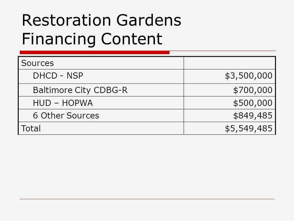 Restoration Gardens Financing Content Sources DHCD - NSP$3,500,000 Baltimore City CDBG-R$700,000 HUD – HOPWA$500,000 6 Other Sources$849,485 Total$5,549,485