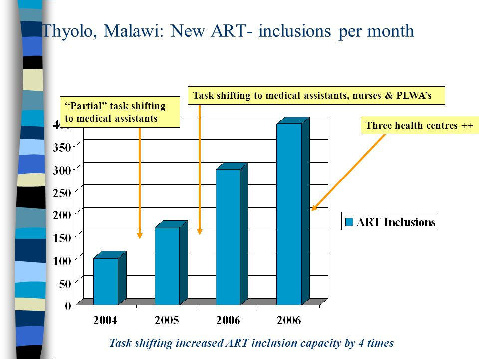 Thyolo, Malawi: New ART- inclusions per month Three health centres ++ Partial task shifting to medical assistants Task shifting to medical assistants, nurses & PLWA's Task shifting increased ART inclusion capacity by 4 times