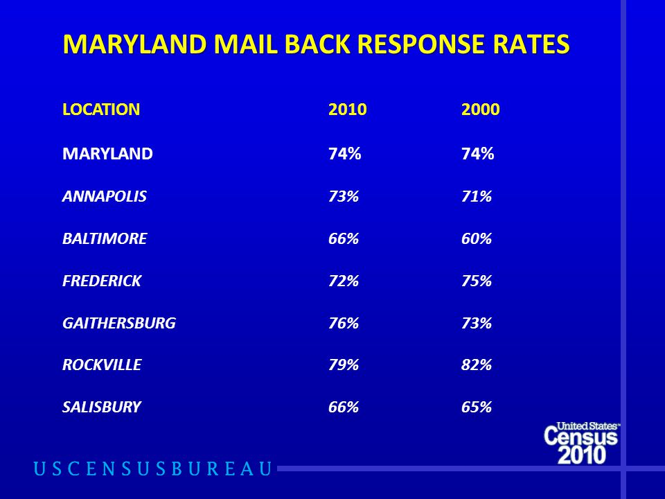 MARYLAND MAIL BACK RESPONSE RATES LOCATION MARYLAND74%74% ANNAPOLIS73%71% BALTIMORE66%60% FREDERICK72%75% GAITHERSBURG76%73% ROCKVILLE79%82% SALISBURY66%65%