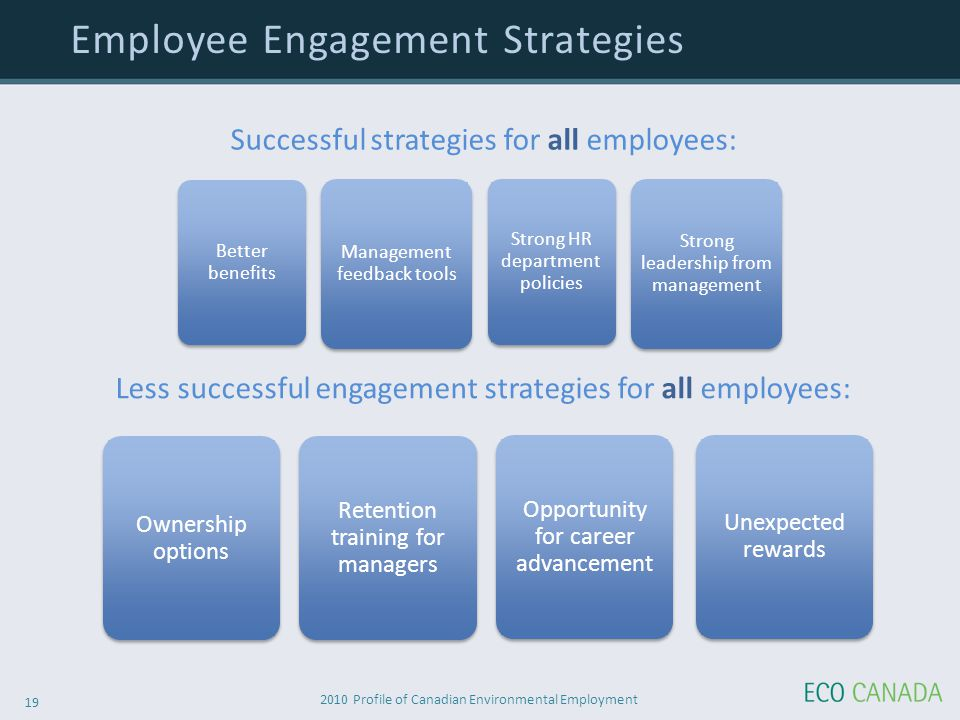 2010 Profile of Canadian Environmental Employment 19 Employee Engagement Strategies Less successful engagement strategies for all employees: Ownership options Retention training for managers Opportunity for career advancement Unexpected rewards Successful strategies for all employees: Better benefits Strong HR department policies Management feedback tools Strong leadership from management