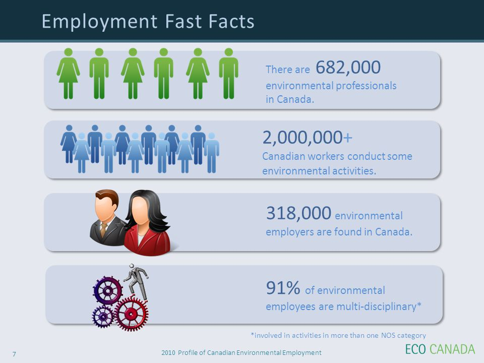2010 Profile of Canadian Environmental Employment 7 Employment Fast Facts There are 682,000 environmental professionals in Canada.