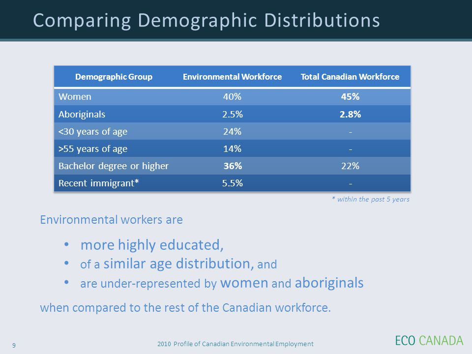 2010 Profile of Canadian Environmental Employment 9 Comparing Demographic Distributions Environmental workers are more highly educated, of a similar age distribution, and are under-represented by women and aboriginals when compared to the rest of the Canadian workforce.