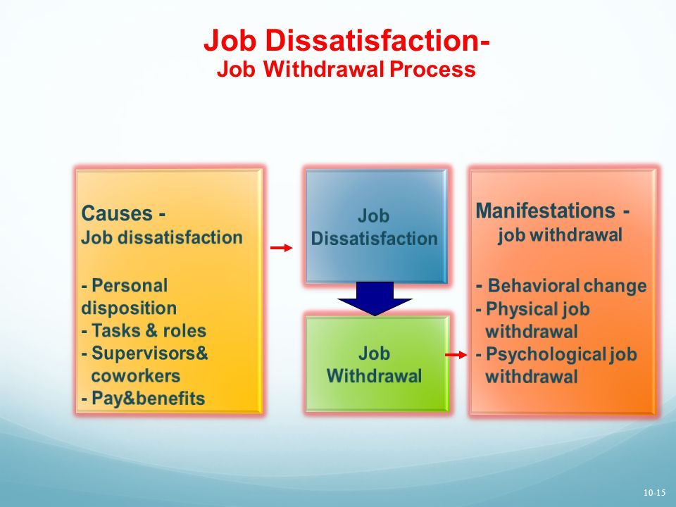 Job Dissatisfaction- Job Withdrawal Process Causes - Job dissatisfaction - Personal disposition - Tasks & roles - Supervisors& coworkers - Pay&benefits Manifestations - job withdrawal - Behavioral change - Physical job withdrawal - Psychological job withdrawal Job Dissatisfaction Job Withdrawal 10-15