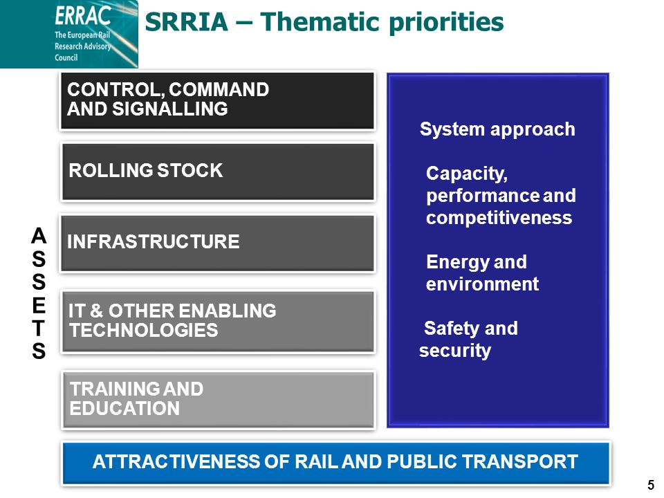 5 CONTROL, COMMAND AND SIGNALLING CONTROL, COMMAND AND SIGNALLING ROLLING STOCK TRAINING AND EDUCATION TRAINING AND EDUCATION INFRASTRUCTURE IT & OTHER ENABLING TECHNOLOGIES IT & OTHER ENABLING TECHNOLOGIES System approach Capacity, performance and competitiveness Energy and environment Safety and security ASSETSASSETS ATTRACTIVENESS OF RAIL AND PUBLIC TRANSPORT SRRIA – Thematic priorities