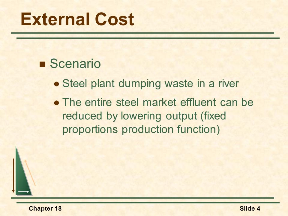 Chapter 18Slide 4 External Cost Scenario Steel plant dumping waste in a river The entire steel market effluent can be reduced by lowering output (fixed proportions production function)