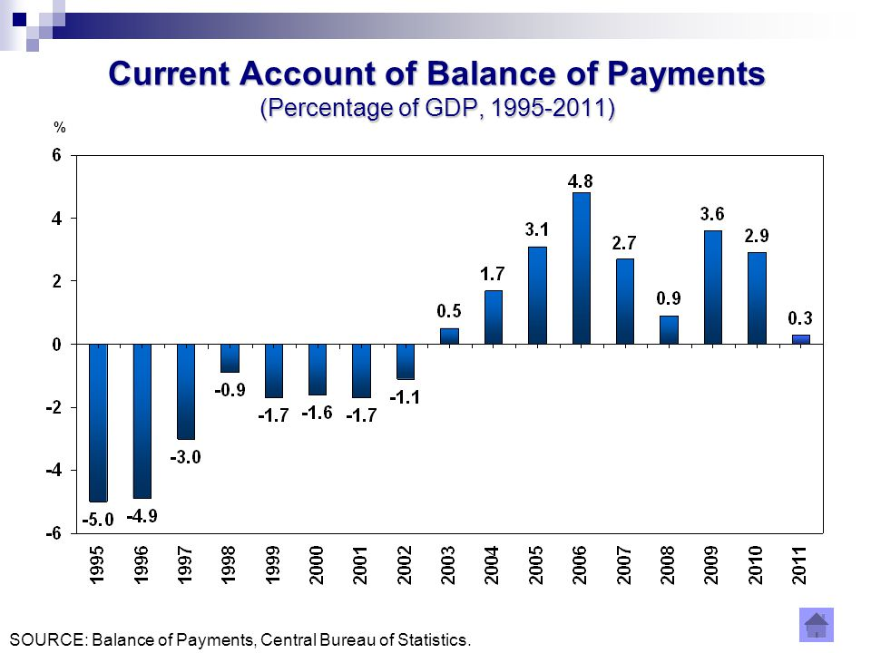 13 Current Account of Balance of Payments (Percentage of GDP, ) SOURCE: Balance of Payments, Central Bureau of Statistics.