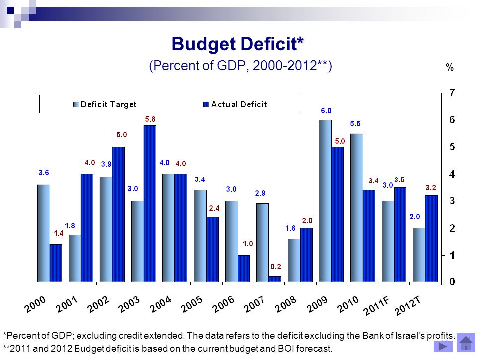 14 % * Budget Deficit* (Percent of GDP, **) *Percent of GDP; excluding credit extended.
