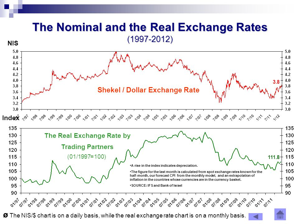 21 The Nominal and the Real Exchange Rates ( ) Shekel / Dollar Exchange Rate The Real Exchange Rate by Trading Partners (100=01/1997) NIS Ø The NIS/$ chart is on a daily basis, while the real exchange rate chart is on a monthly basis.