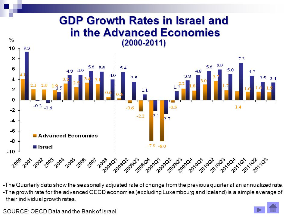 8 GDP Growth Rates in Israel and in the Advanced Economies ( ) % -The Quarterly data show the seasonally adjusted rate of change from the previous quarter at an annualized rate.