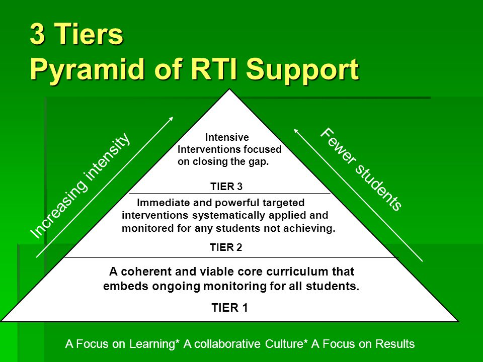 3 Tiers Pyramid of RTI Support Increasing intensity Fewer students A Focus on Learning* A collaborative Culture* A Focus on Results A coherent and viable core curriculum that embeds ongoing monitoring for all students.