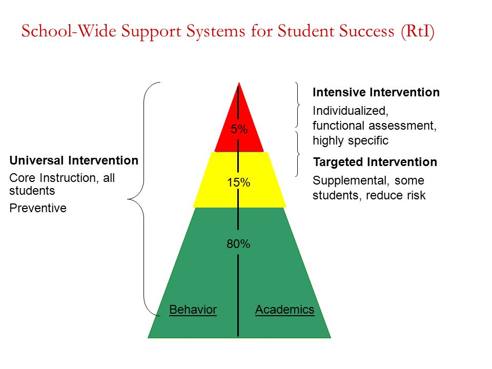 School-Wide Support Systems for Student Success (RtI) Universal Intervention Core Instruction, all students Preventive Intensive Intervention Individualized, functional assessment, highly specific Targeted Intervention Supplemental, some students, reduce risk BehaviorAcademics 80% 15% 5%