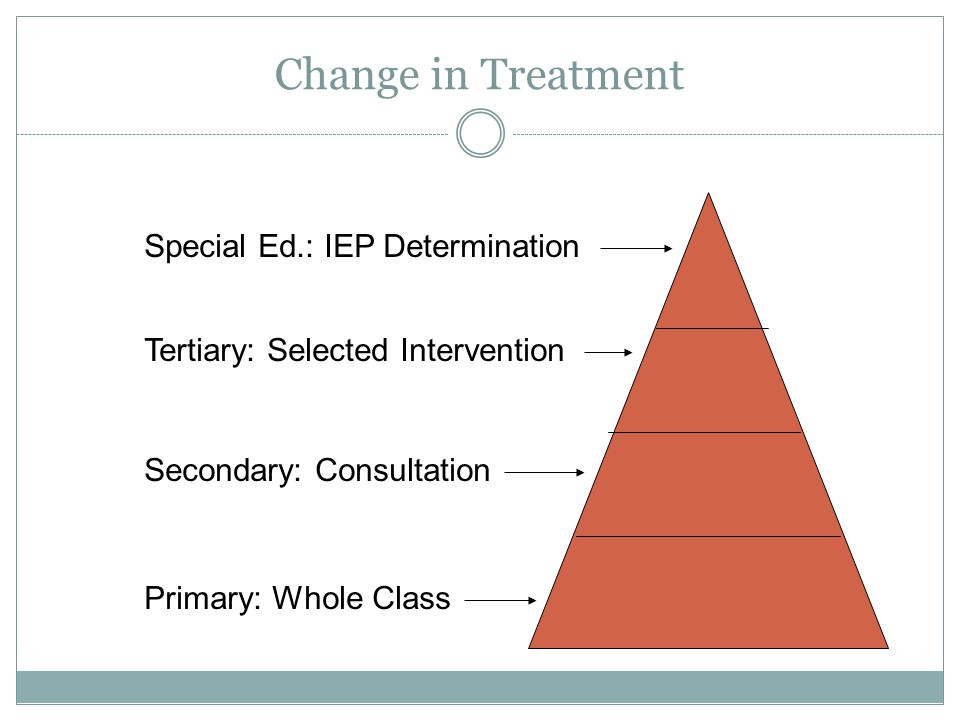 Change in Treatment Primary: Whole Class Secondary: Consultation Tertiary: Selected Intervention Special Ed.: IEP Determination