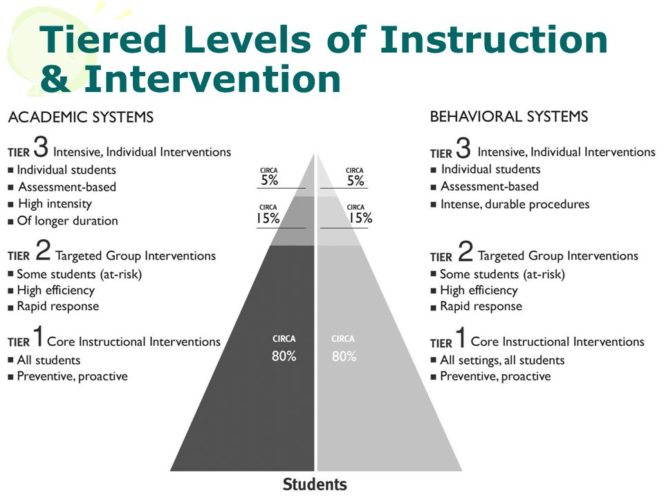 Tiered Levels of Instruction & Intervention