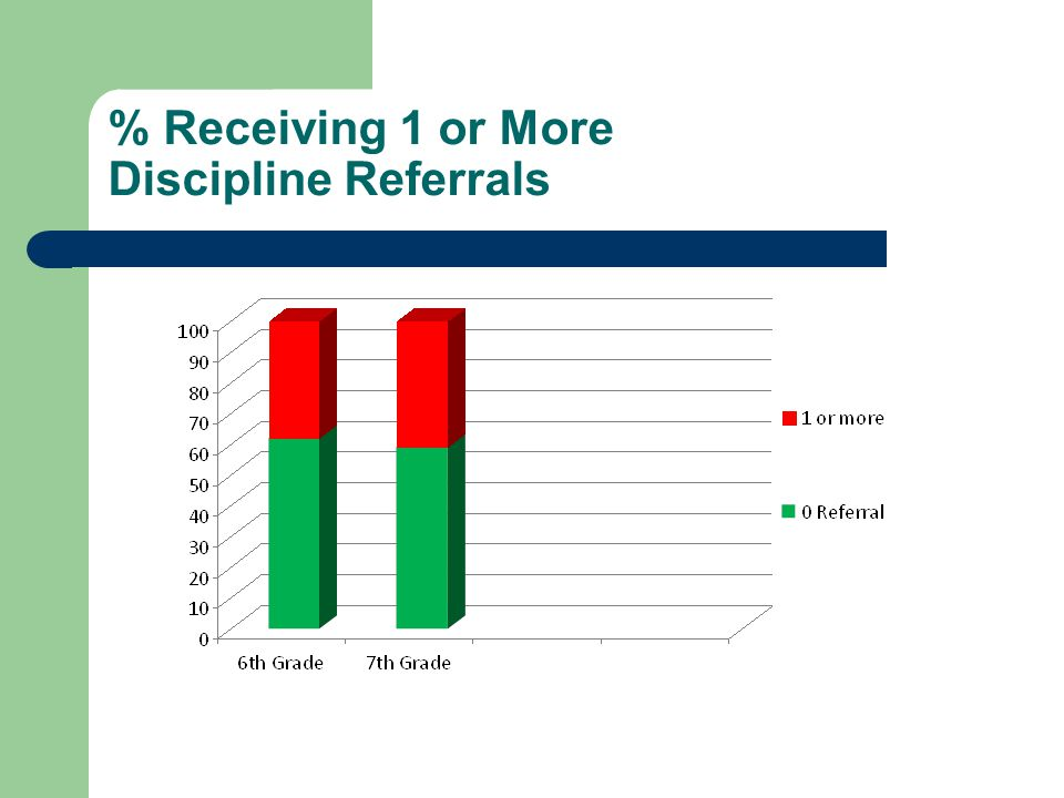 % Receiving 1 or More Discipline Referrals