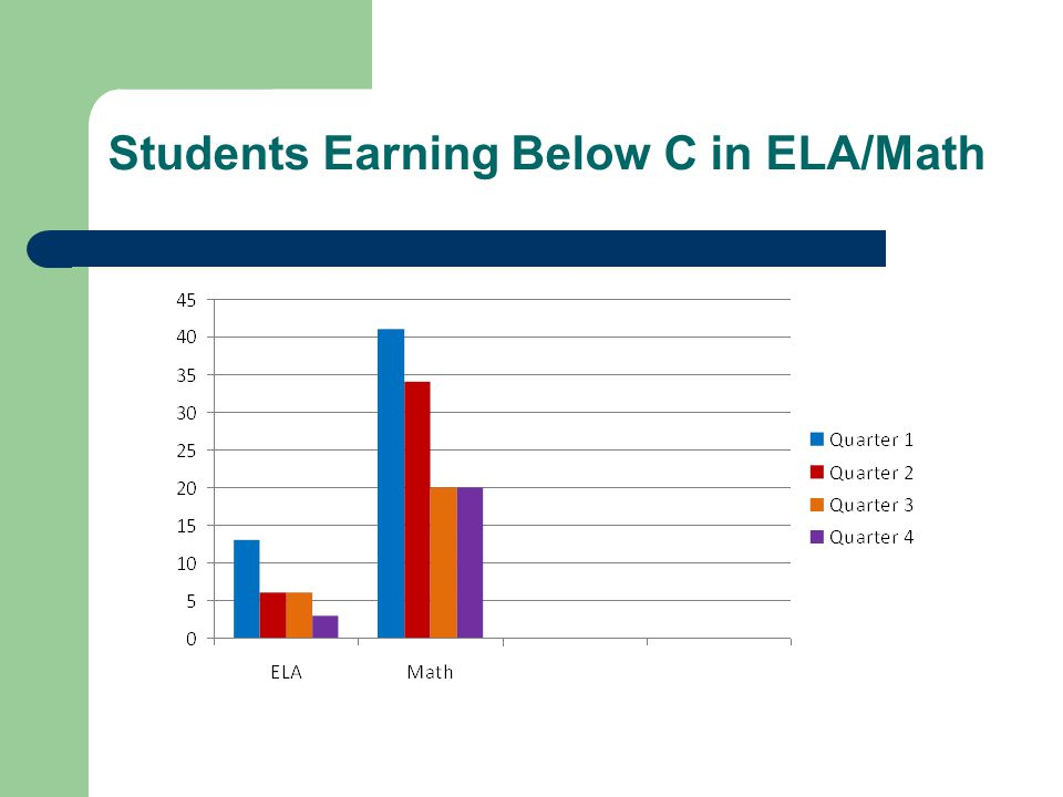 Students Earning Below C in ELA/Math
