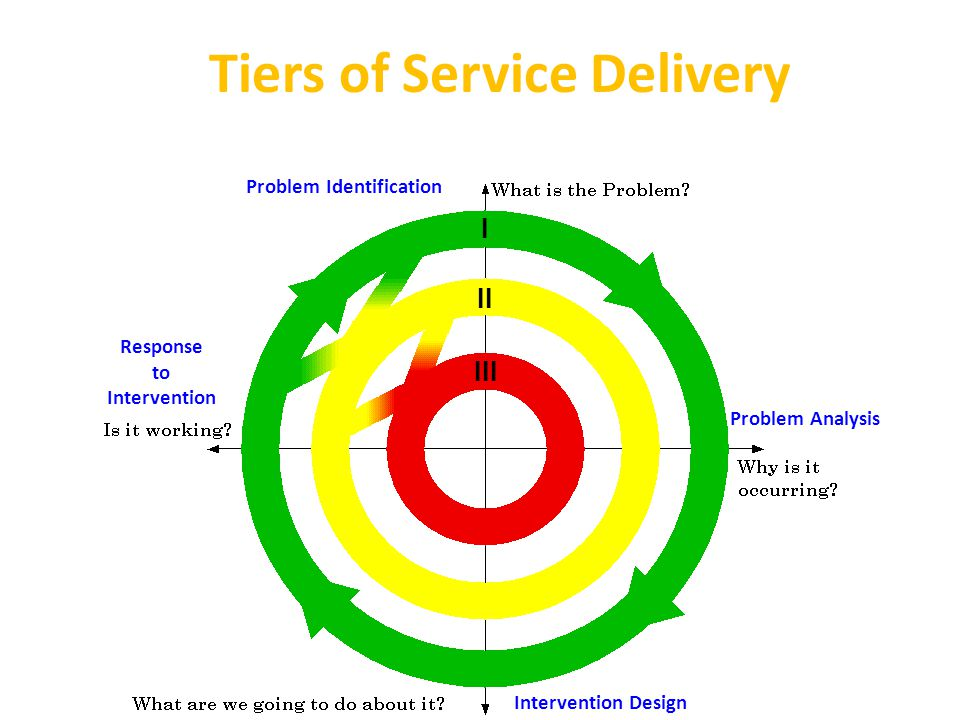Tiers of Service Delivery I II III Problem Identification Problem Analysis Intervention Design Response to Intervention