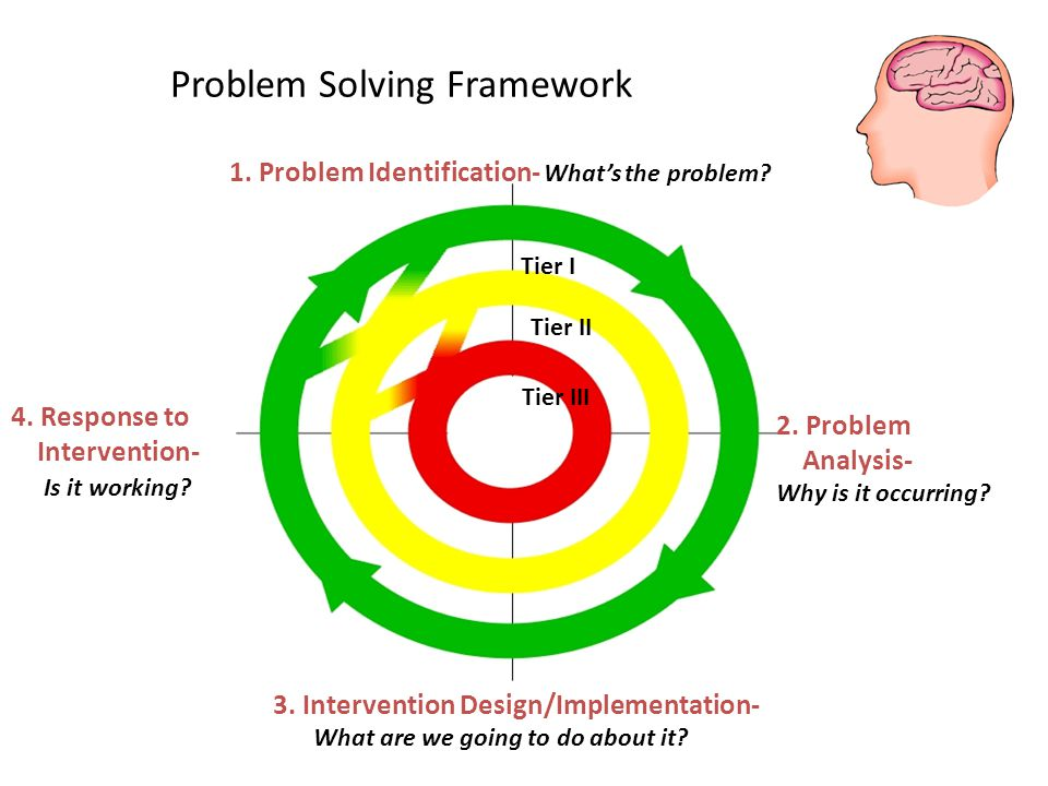 Problem Solving Framework 1. Problem Identification- What's the problem.