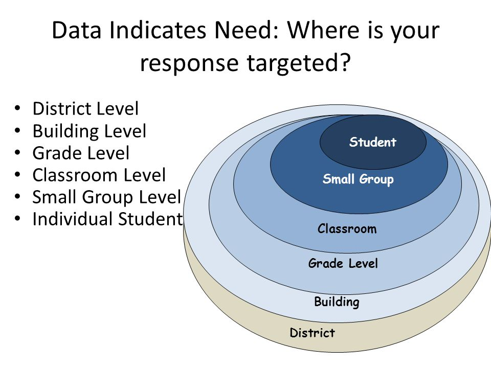 Building Data Indicates Need: Where is your response targeted.