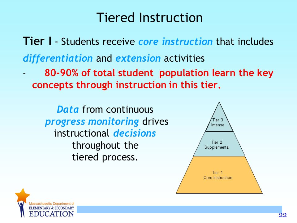 22 Tiered Instruction Tier I - Students receive core instruction that includes differentiation and extension activities – 80-90% of total student population learn the key concepts through instruction in this tier.