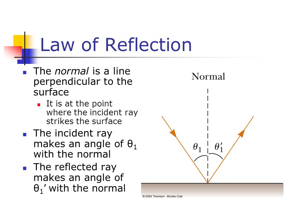 Law of Reflection The normal is a line perpendicular to the surface It is at the point where the incident ray strikes the surface The incident ray makes an angle of θ 1 with the normal The reflected ray makes an angle of θ 1 ' with the normal