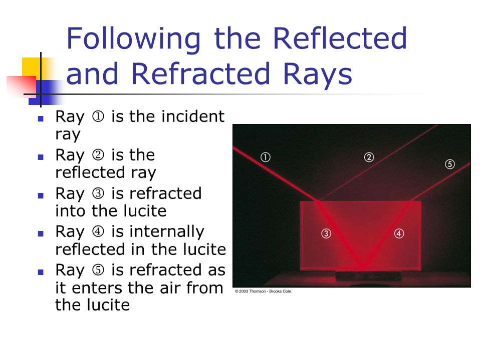 Following the Reflected and Refracted Rays Ray  is the incident ray Ray  is the reflected ray Ray is refracted into the lucite Ray  is internally reflected in the lucite Ray is refracted as it enters the air from the lucite