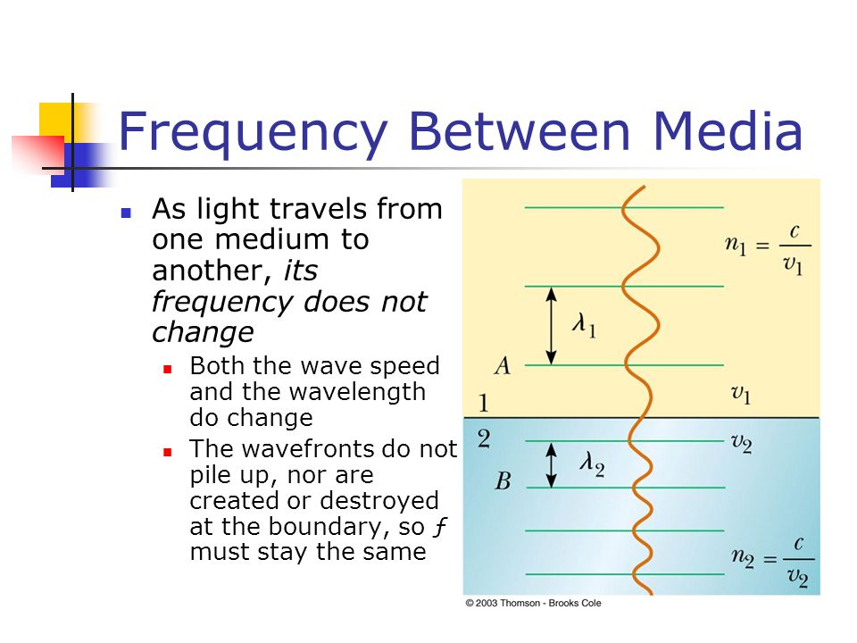 Frequency Between Media As light travels from one medium to another, its frequency does not change Both the wave speed and the wavelength do change The wavefronts do not pile up, nor are created or destroyed at the boundary, so ƒ must stay the same