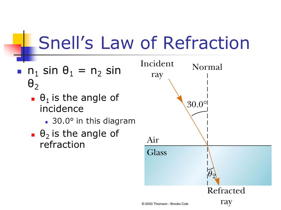 Snell's Law of Refraction n 1 sin θ 1 = n 2 sin θ 2 θ 1 is the angle of incidence 30.0° in this diagram θ 2 is the angle of refraction