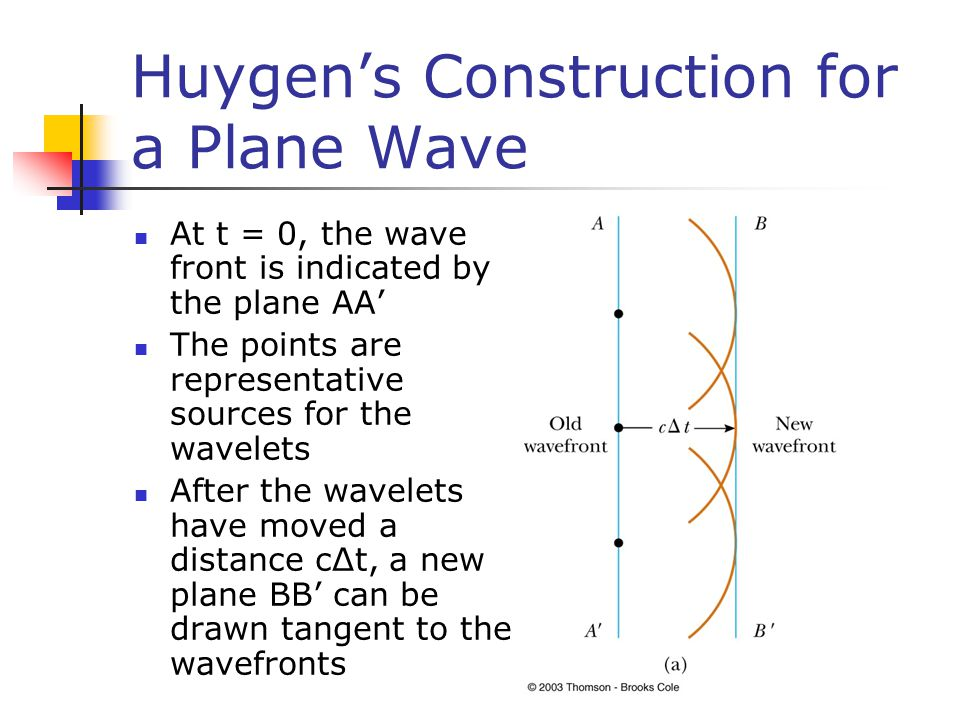 Huygen's Construction for a Plane Wave At t = 0, the wave front is indicated by the plane AA' The points are representative sources for the wavelets After the wavelets have moved a distance cΔt, a new plane BB' can be drawn tangent to the wavefronts