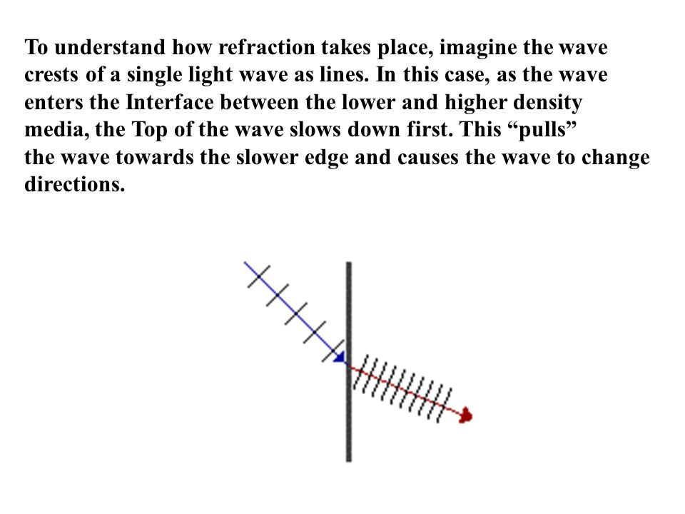 To understand how refraction takes place, imagine the wave crests of a single light wave as lines.