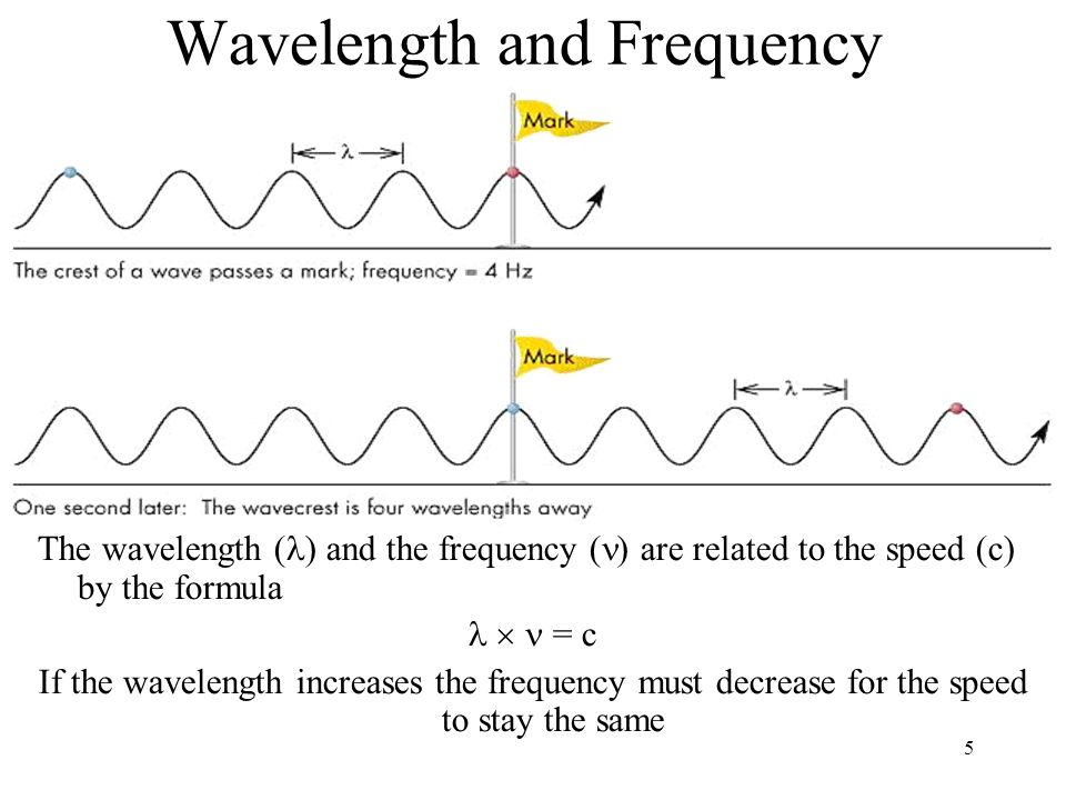 5 Wavelength and Frequency The wavelength ( ) and the frequency ( ) are related to the speed (c) by the formula  = c If the wavelength increases the frequency must decrease for the speed to stay the same