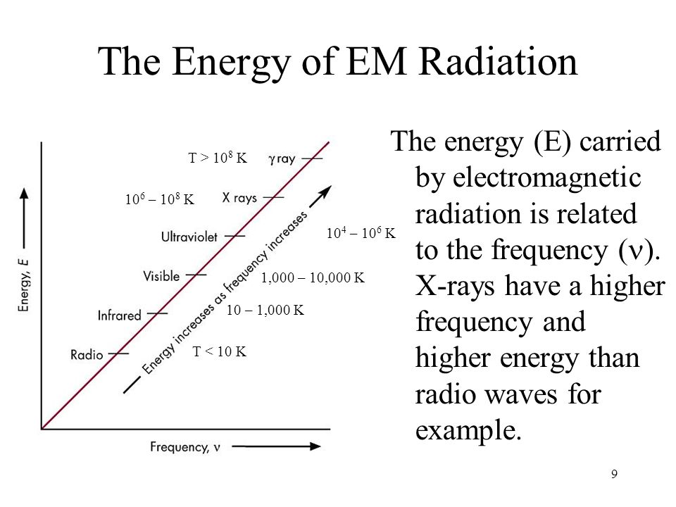 9 The Energy of EM Radiation The energy (E) carried by electromagnetic radiation is related to the frequency ( ).