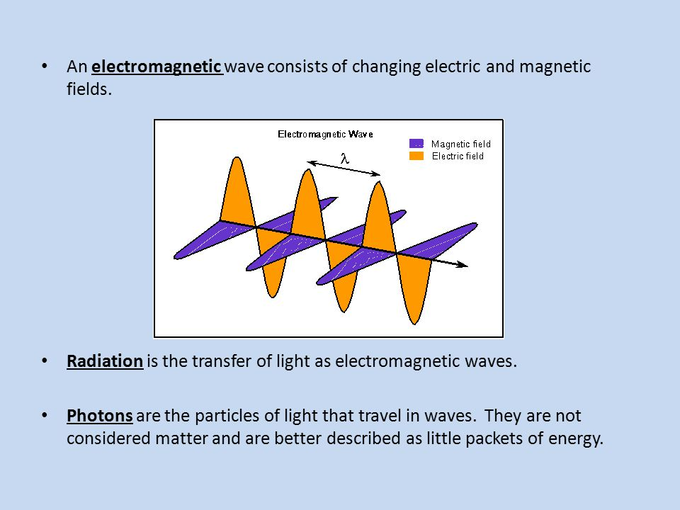 An electromagnetic wave consists of changing electric and magnetic fields.